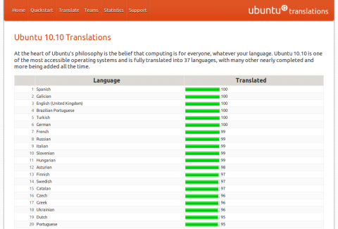 Ubuntu-10.10 Top 20 Stats